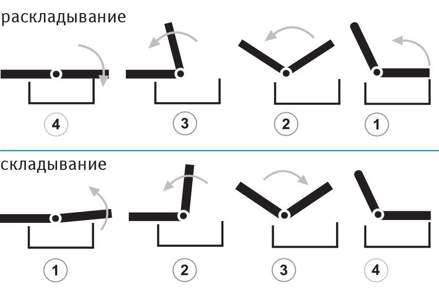 Механізм трансформації «Клік-Кляк»
