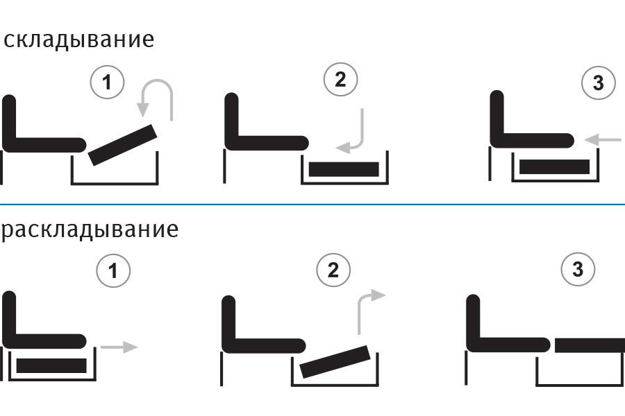 Механізм трансформації